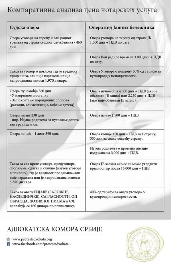 Uporedni prikaz cena overe u sudu i kod notara