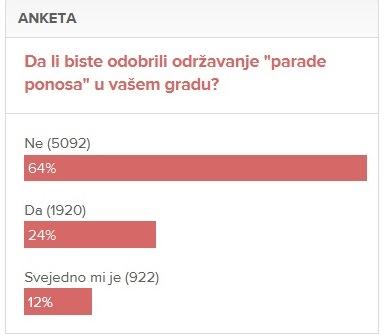 """Rezultati ankete na najčitanijem bosanskom portalu """"klix"""", na dan 25.11.2014."""